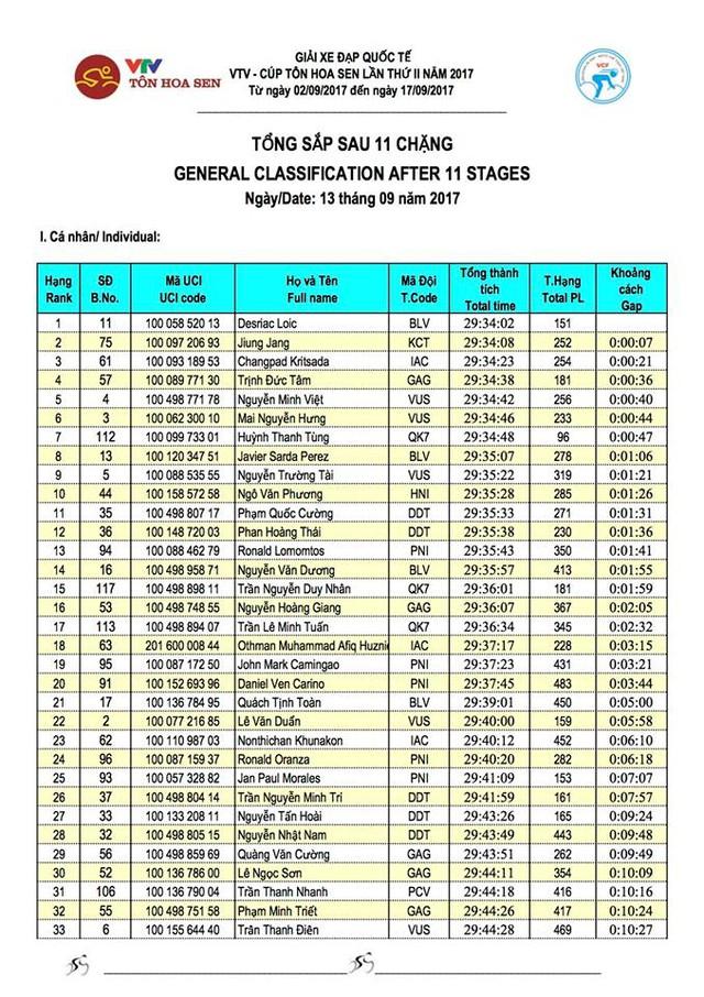 Kết quả chi tiết giải xe đạp quốc tế VTV Cúp Tôn Hoa Sen 2017: Jan Paul Morales thắng chặng 11, Desriac Loic tiếp tục giữ áo vàng - Ảnh 9.