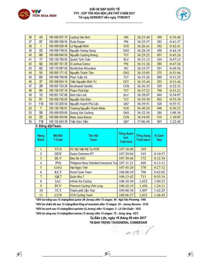 Kết quả chi tiết giải xe đạp quốc tế VTV Cúp Tôn Hoa Sen 2017: Nguyễn Thành Tâm thắng chặng 13, Jiung Jang tiếp tục giữ áo vàng - Ảnh 9.