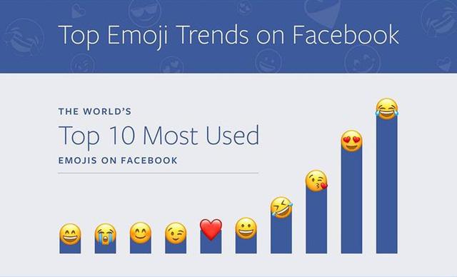 Facebook công bố emoji được sử dụng nhiều nhất - Ảnh 1.