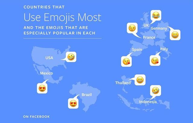 """Emoji được dùng nhiều nhất trên Facebook là hình ảnh """"cười ra nước mắt"""" - Ảnh 2."""