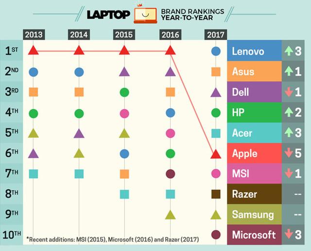 Apple rớt hạng thê thảm trong BXH thương hiệu laptop tốt nhất thế giới - Ảnh 1.