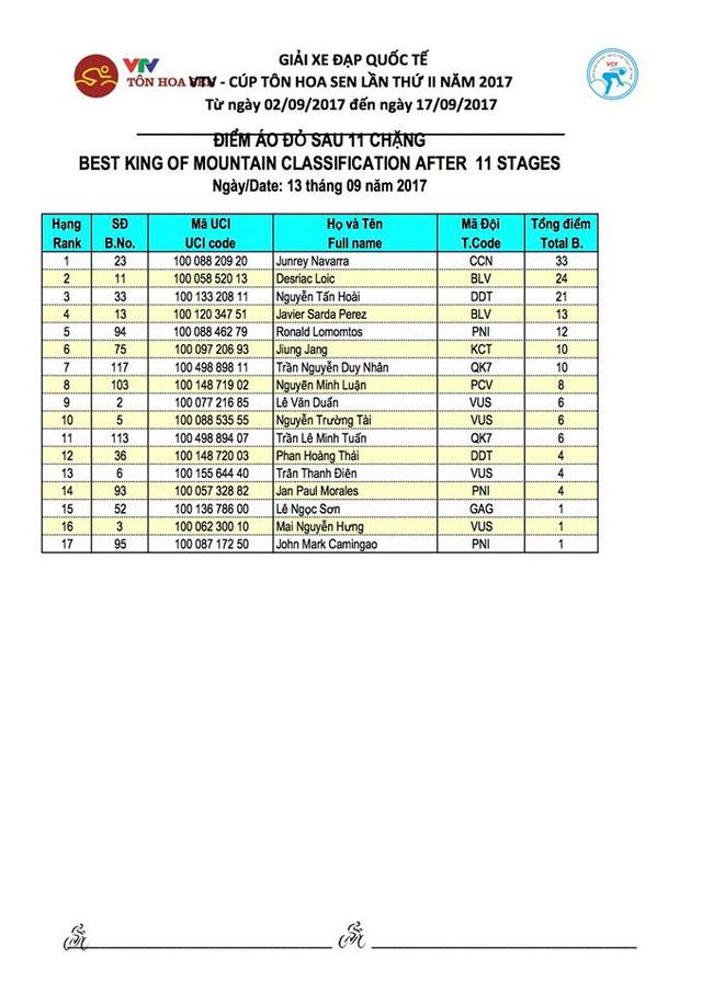 Kết quả chi tiết giải xe đạp quốc tế VTV Cúp Tôn Hoa Sen 2017: Jan Paul Morales thắng chặng 11, Desriac Loic tiếp tục giữ áo vàng - Ảnh 8.