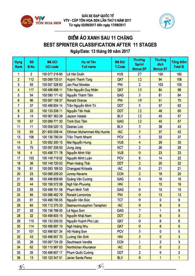 Kết quả chi tiết giải xe đạp quốc tế VTV Cúp Tôn Hoa Sen 2017: Jan Paul Morales thắng chặng 11, Desriac Loic tiếp tục giữ áo vàng - Ảnh 7.