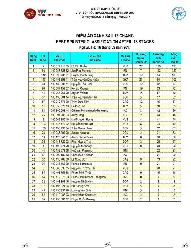 Kết quả chi tiết giải xe đạp quốc tế VTV Cúp Tôn Hoa Sen 2017: Nguyễn Thành Tâm thắng chặng 13, Jiung Jang tiếp tục giữ áo vàng - Ảnh 7.