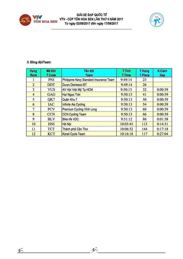 Kết quả chi tiết giải xe đạp quốc tế VTV Cúp Tôn Hoa Sen 2017: Jan Paul Morales thắng chặng 11, Desriac Loic tiếp tục giữ áo vàng - Ảnh 5.