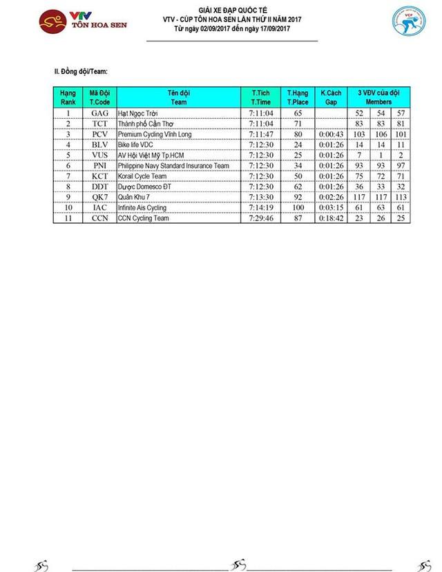 Kết quả chi tiết giải xe đạp quốc tế VTV Cúp Tôn Hoa Sen 2017: Nguyễn Thành Tâm thắng chặng 13, Jiung Jang tiếp tục giữ áo vàng - Ảnh 5.