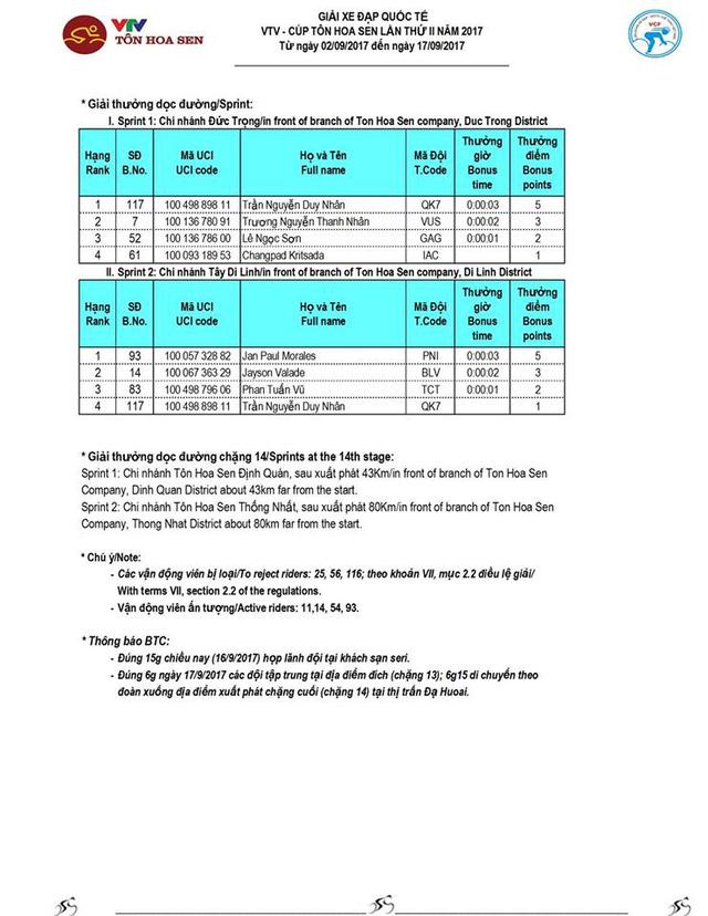 Kết quả chi tiết giải xe đạp quốc tế VTV Cúp Tôn Hoa Sen 2017: Nguyễn Thành Tâm thắng chặng 13, Jiung Jang tiếp tục giữ áo vàng - Ảnh 4.