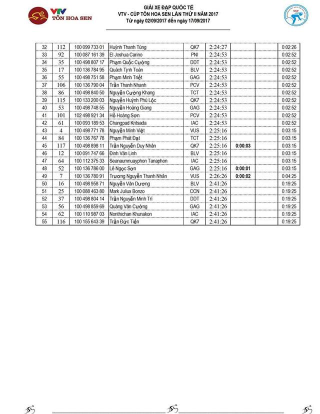 Kết quả chi tiết giải xe đạp quốc tế VTV Cúp Tôn Hoa Sen 2017: Nguyễn Thành Tâm thắng chặng 13, Jiung Jang tiếp tục giữ áo vàng - Ảnh 3.