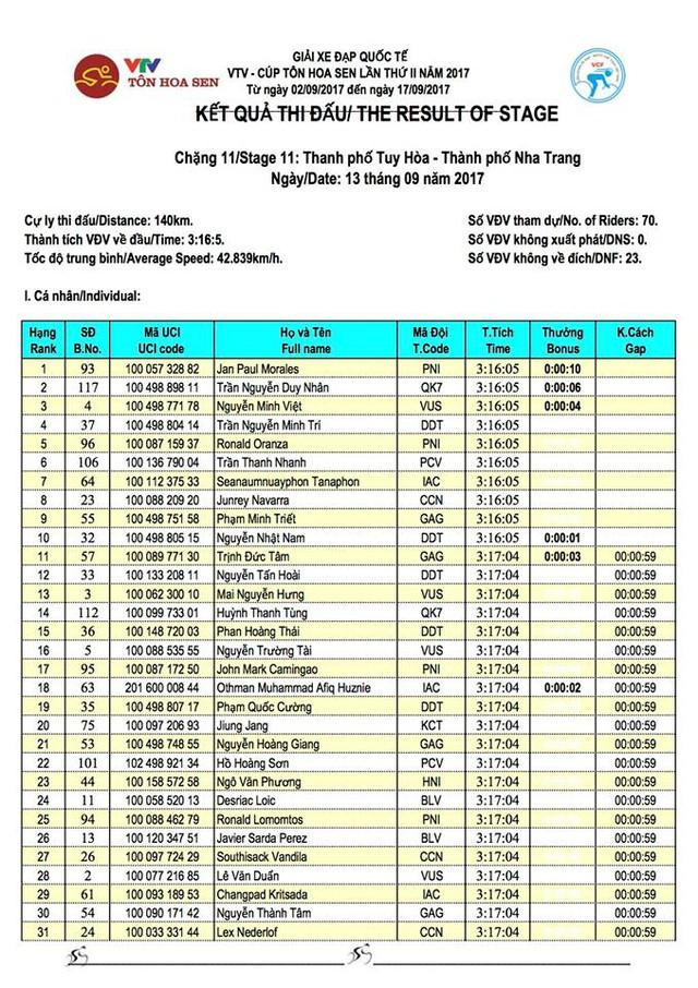 Kết quả chi tiết giải xe đạp quốc tế VTV Cúp Tôn Hoa Sen 2017: Jan Paul Morales thắng chặng 11, Desriac Loic tiếp tục giữ áo vàng - Ảnh 2.