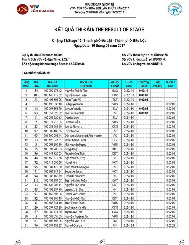 Kết quả chi tiết giải xe đạp quốc tế VTV Cúp Tôn Hoa Sen 2017: Nguyễn Thành Tâm thắng chặng 13, Jiung Jang tiếp tục giữ áo vàng - Ảnh 2.