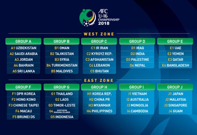 Bốc thăm vòng loại châu Á: U19 Việt Nam vào bảng dễ, U16 Việt Nam gặp khó - Ảnh 2.