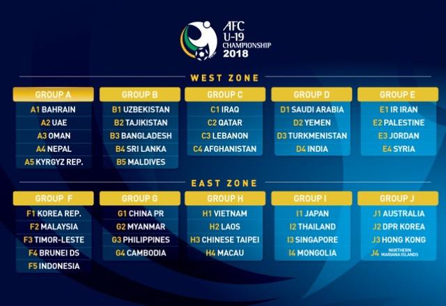 Bốc thăm vòng loại châu Á: U19 Việt Nam vào bảng dễ, U16 Việt Nam gặp khó - Ảnh 1.