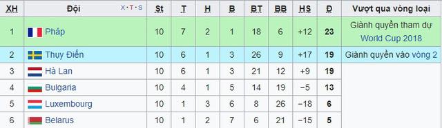 Kết quả bóng đá quốc tế rạng sáng 11/10: ĐT Bồ Đào Nha vào thẳng VCK, ĐT Hà Lan làm khán giả tại World Cup 2018 - Ảnh 6.