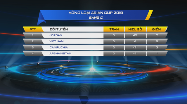 Trước trận ĐT Việt Nam - ĐT Campuchia: Phân tích cơ hội đi tiếp tại bảng C - Ảnh 1.