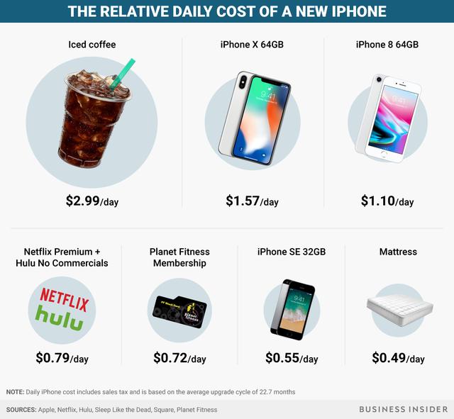 Đừng chê iPhone X đắt, bởi nó rẻ hơn cả một… cốc cà phê - Ảnh 1.