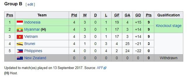 Hàng thủ mắc sai lầm, U18 Việt Nam dừng bước tại vòng bảng giải bóng đá U18 Đông Nam Á - Ảnh 1.