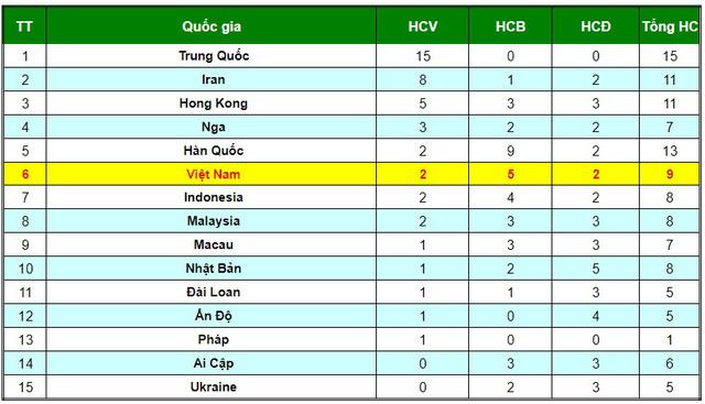 Vũ Minh Đức giành HCV giải Wushu thế giới - Ảnh 1.