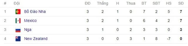 Cúp Liên đoàn các châu lục 2017: ĐT Bồ Đào Nha đứng đầu bảng A - Ảnh 5.