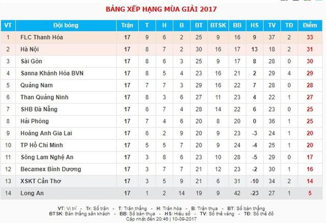 Vòng 17 V.League 2017: HAGL 4 - 2 Than Quảng Ninh, SLNA 1 - 2 CLB Hà Nội, Sanna Khánh Hòa BVN  1-0 CLB TP.Hồ Chí Minh - Ảnh 2.
