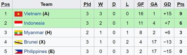 Giải bóng đá U18 Đông Nam Á: Vượt qua U18 Indonesia,  U18 Việt Nam dẫn đầu bảng B - Ảnh 1.