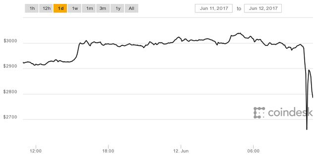 Tiền ảo Bitcoin bất ngờ sụt giảm mạnh - Ảnh 1.