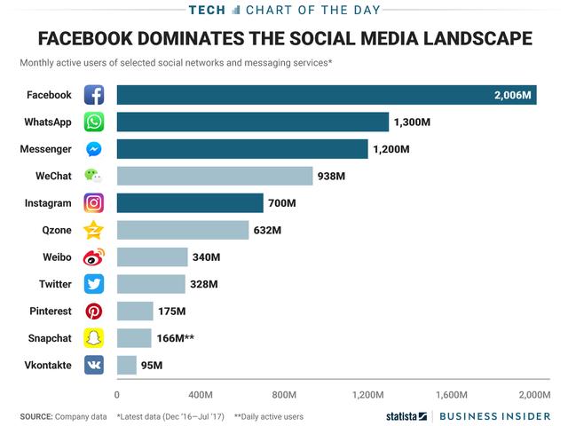 Facebook thống trị các mạng xã hội - Ảnh 1.
