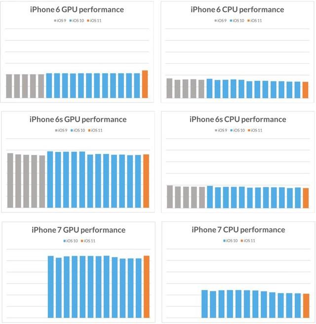 Thuyết âm ưu: Apple làm chậm các thiết bị cũ khi ra mắt iPhone mới? - Ảnh 2.