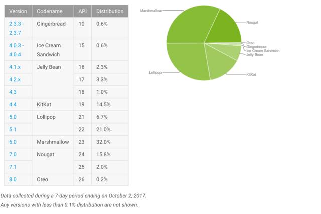 Android Oreo trầy trật sau hơn 1 tháng phát hành - Ảnh 1.