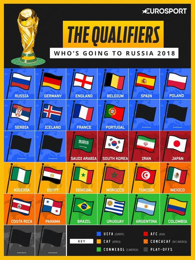 World Cup 2018: 26 đội tuyển đã chính thức góp mặt! - Ảnh 1.