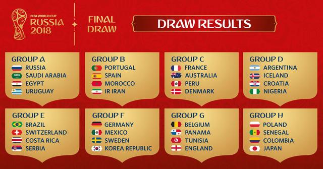 Kết quả bốc thăm VCK World Cup 2018: Tây Ban Nha cùng bảng B với Bồ Đào Nha, ĐT Anh cùng bảng G với ĐT Bỉ - Ảnh 2.