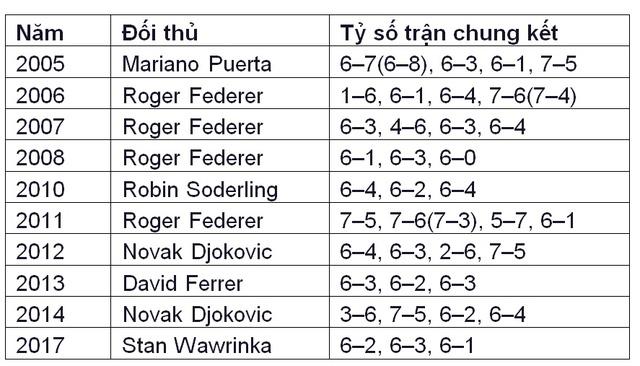Nhìn lại kỳ tích vô tiền khoáng hậu ở Pháp mở rộng của Nadal - Ảnh 1.