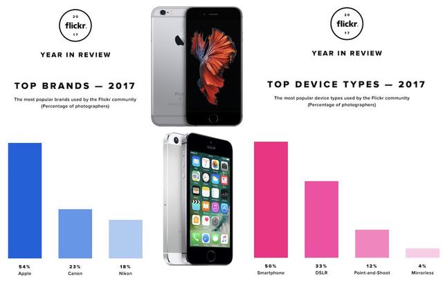 iPhone có năm thứ 3 liên tiếp hạ nốc ao máy ảnh - Ảnh 1.