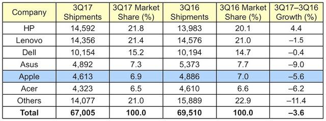 Thị trường PC toàn cầu tiếp tục suy giảm, Apple cũng phải lao đao - Ảnh 2.