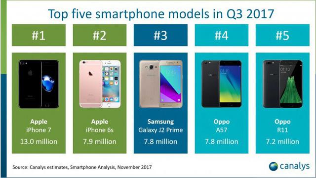 iPhone 7 là chiếc smartphone bán chạy nhất thế giới quý III/2017 - Ảnh 1.