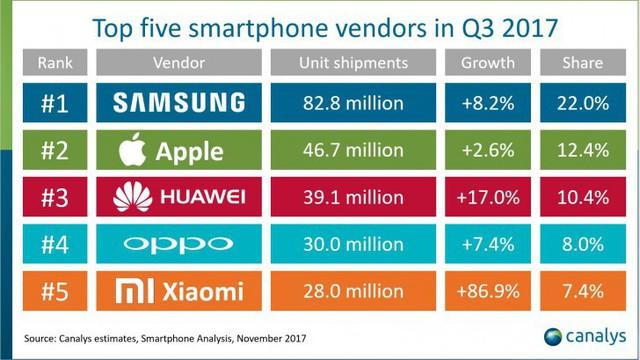 iPhone 7 là chiếc smartphone bán chạy nhất thế giới quý III/2017 - Ảnh 3.