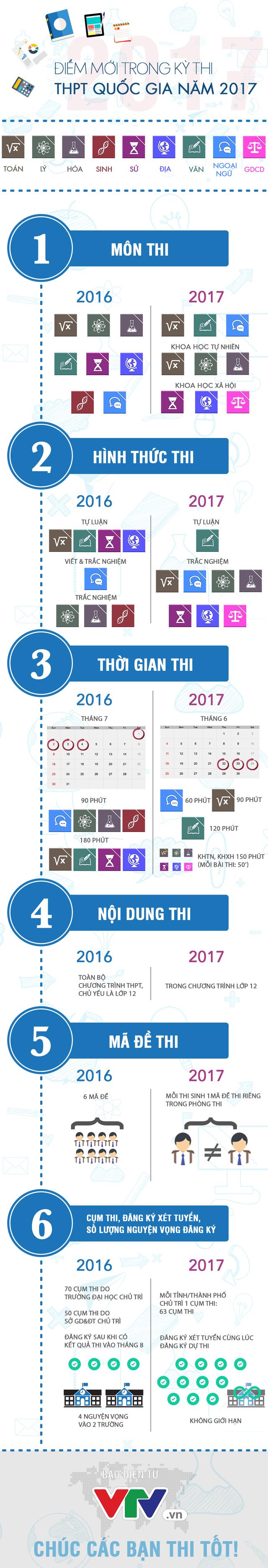 [INFOGRAPHIC] Những điểm mới chỉ có trong kỳ thi THPT Quốc gia năm 2017 - Ảnh 1.