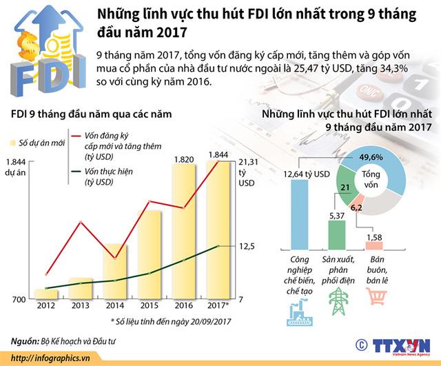 Những lĩnh vực thu hút FDI lớn nhất trong 9 tháng đầu năm 2017 - Ảnh 1.