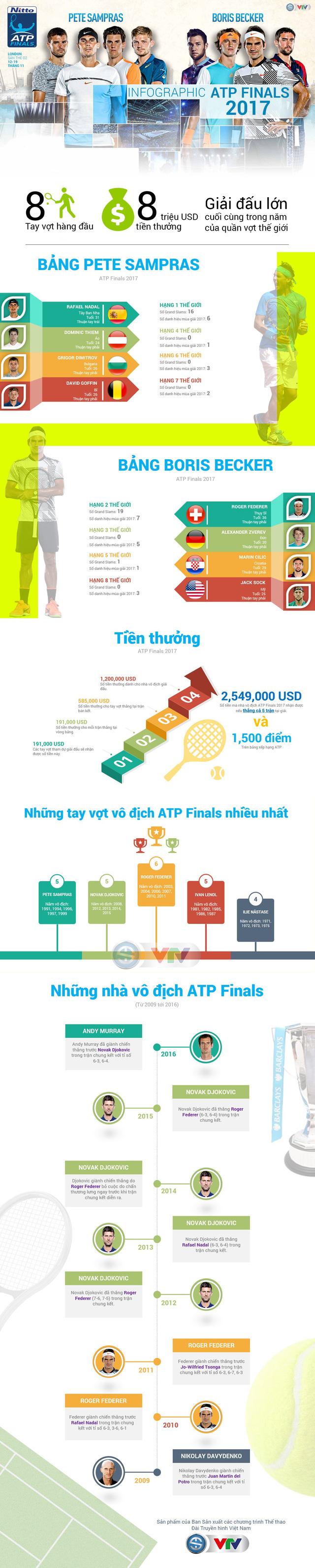 [INFOGRAPHIC] ATP Finals 2017 - Màn so tài của 8 tay vợt xuất sắc nhất năm - Ảnh 1.
