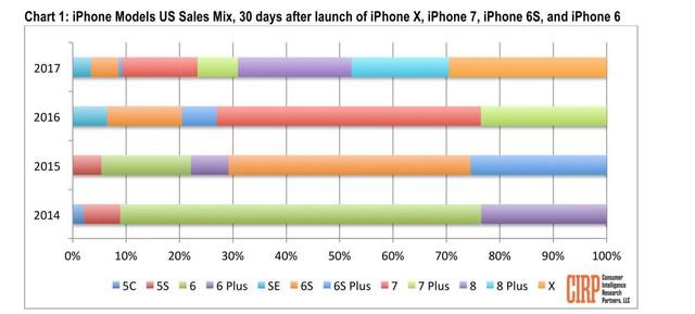 iPhone 8 bị lu mờ vì iPhone X? Đừng có nhầm! - Ảnh 1.