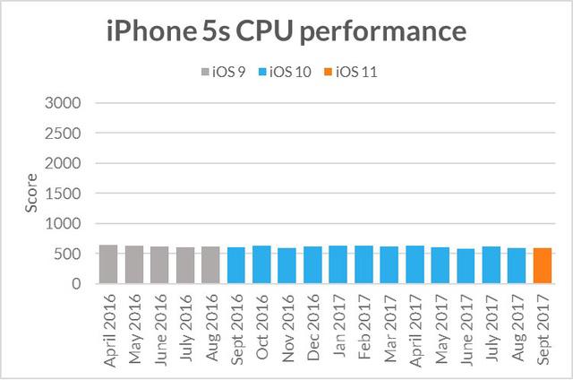 Thuyết âm ưu: Apple làm chậm các thiết bị cũ khi ra mắt iPhone mới? - Ảnh 1.