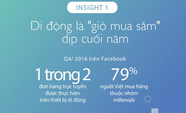 Đâu là xu hướng mua sắm qua Facebook dịp cuối năm tại Việt Nam? - Ảnh 1.