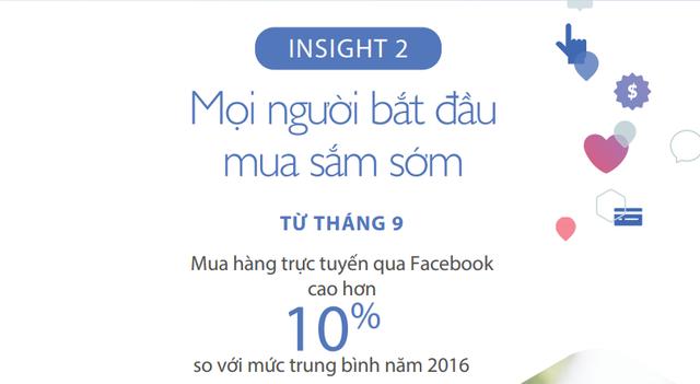 Đâu là xu hướng mua sắm qua Facebook dịp cuối năm tại Việt Nam? - Ảnh 2.