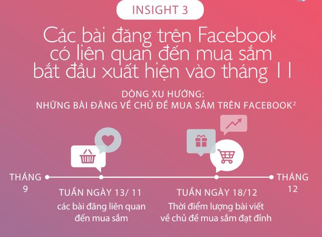 Đâu là xu hướng mua sắm qua Facebook dịp cuối năm tại Việt Nam? - Ảnh 3.