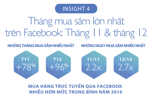 Đâu là xu hướng mua sắm qua Facebook dịp cuối năm tại Việt Nam? - Ảnh 4.