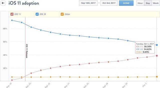 38,5% người dùng nâng cấp lên iOS 11 sau hai tuần phát hành - Ảnh 1.