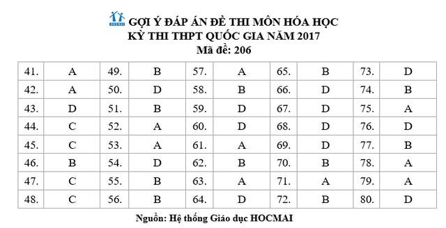 Đề thi tổ hợp môn Khoa học tự nhiên (Vật lý, Hóa, Sinh) của kỳ thi THPT Quốc gia 2017 - Ảnh 14.