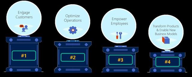 81% lãnh đạo khối dịch vụ tài chính tin tưởng cần chuyển đổi số để nắm bắt thành công - Ảnh 1.