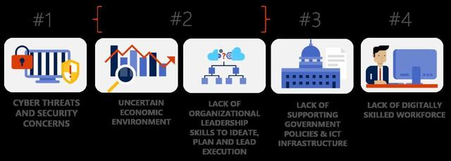 81% lãnh đạo khối dịch vụ tài chính tin tưởng cần chuyển đổi số để nắm bắt thành công - Ảnh 2.