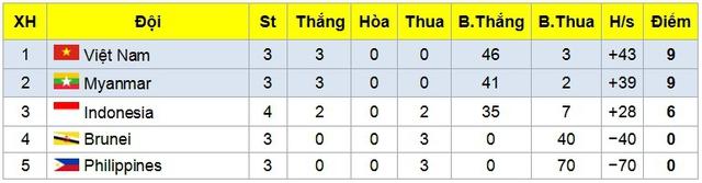 Giải futsal vô địch Đông Nam Á 2017: Thắng đậm ĐT Brunei, ĐT Việt Nam giành quyền vào bán kết - Ảnh 4.