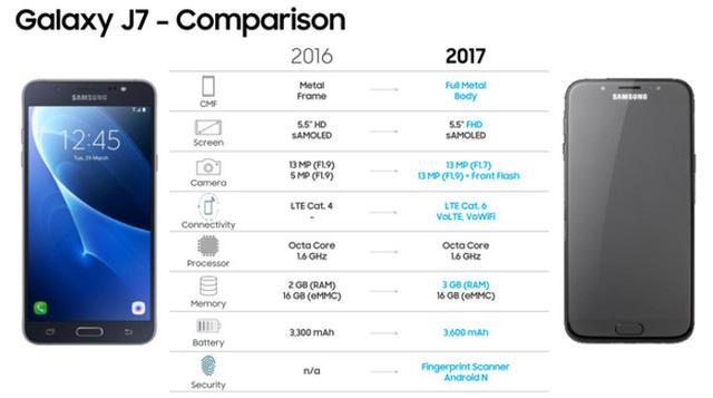 Galaxy J7 phiên bản 2017 sẽ có diện mạo và màu sắc mới - Ảnh 2.